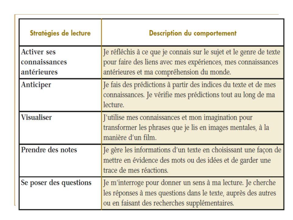 Prochaine étape Adapter des activités proposées dans le guide afin de préparer une trousse dactivités sur les stratégies de lecture.