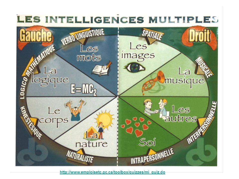 22 Les Intelligences multiples Description des huit (8) intelligences identifiées par Howard Gardner Il est de la plus haute importance que lon reconnaisse et entretienne chacune des différentes formes de lintelligence humaine et leurs combinaisons.