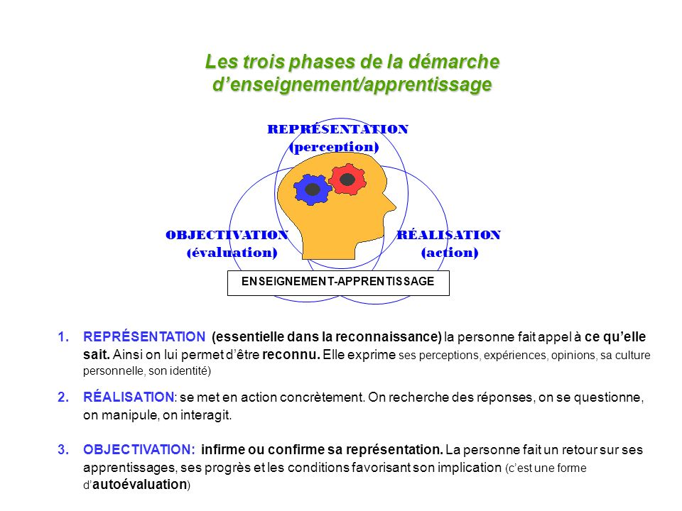 Raymond Soucy, 1996 Cortex Pensée Analyse Comprendre Jugement Limbique Émotions Estime de soi Mémoire à long terme Attention Motivation Plaisir Reptilien Survie-danger Rituel Réactions primitives Réflexes Conception: Nathalie David, CS de Laval, 2004 Adaptation Pierre Campeau, CS de Montréal, 2009 Le cerveau triunique