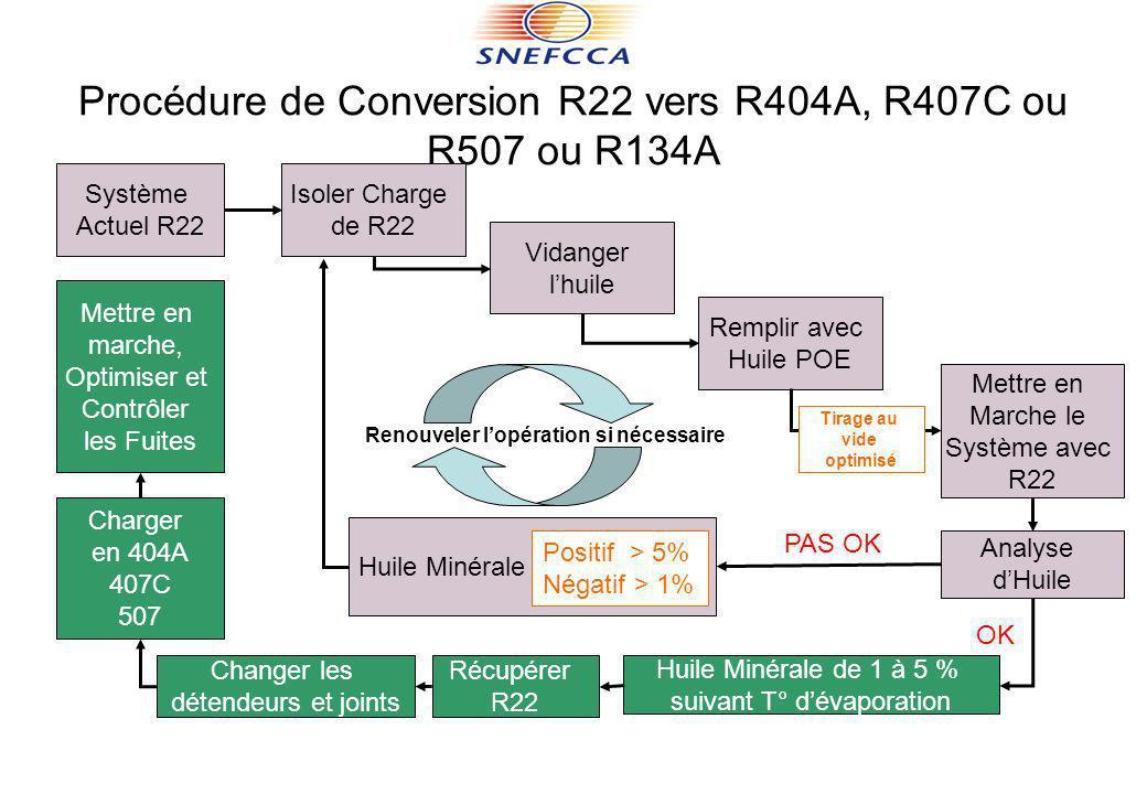 Procédure de Conversion R22 vers R404A, R407C ou R507 ou R134A Système Actuel R22 Isoler Charge de R22 Vidanger lhuile Remplir avec Huile POE Mettre e