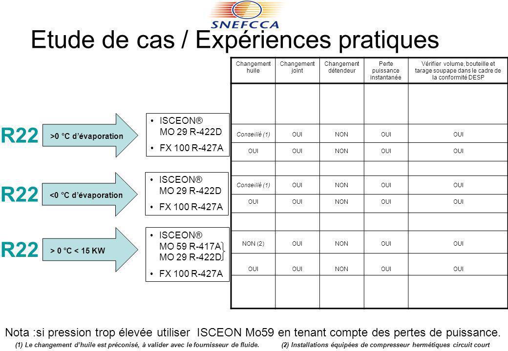 Etude de cas / Expériences pratiques R22 >0 °C dévaporation ISCEON® MO 29 R-422D FX 100 R-427A Changement huile Changement joint Changement détendeur