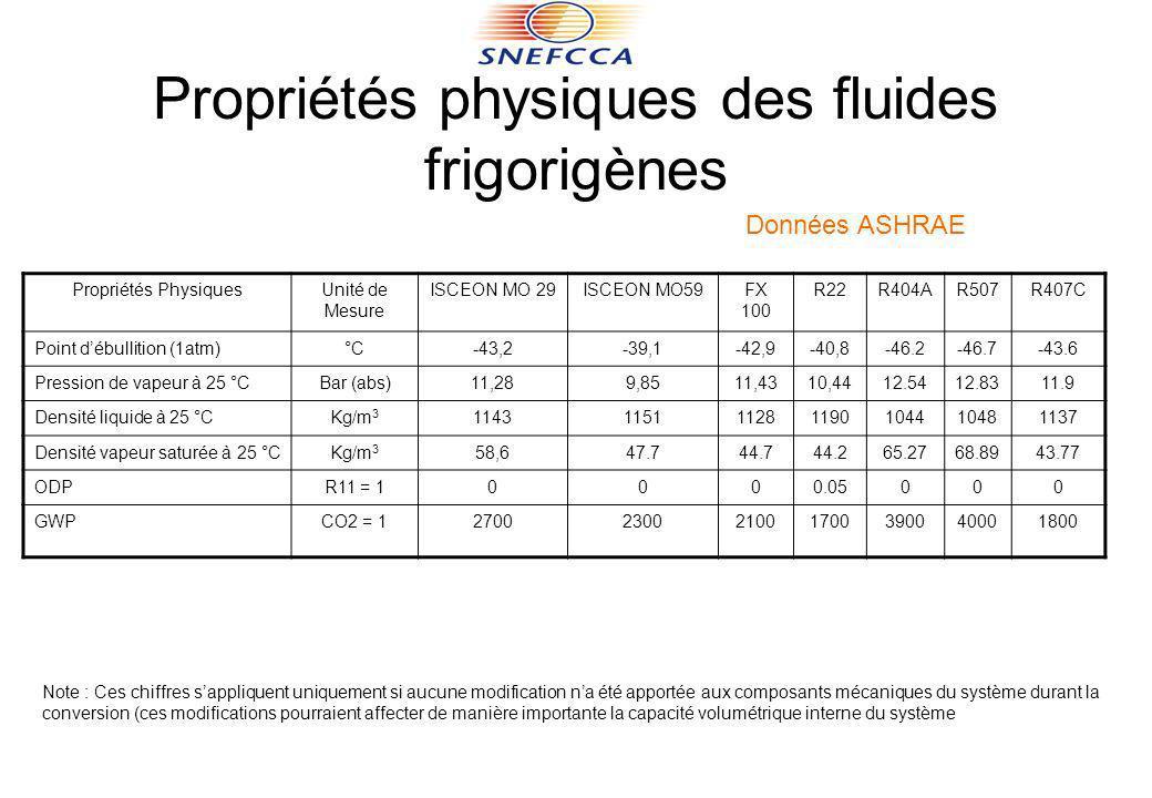 Propriétés PhysiquesUnité de Mesure ISCEON MO 29ISCEON MO59FX 100 R22R404AR507R407C Point débullition (1atm)°C-43,2-39,1-42,9-40,8-46.2-46.7-43.6 Pres