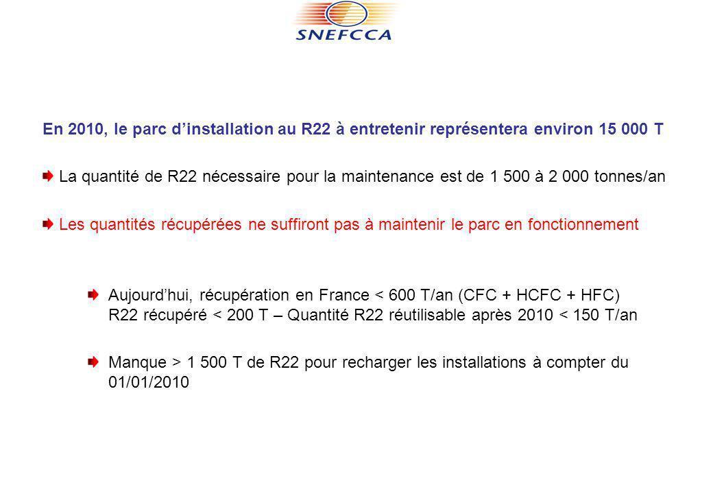 En 2010, le parc dinstallation au R22 à entretenir représentera environ 15 000 T La quantité de R22 nécessaire pour la maintenance est de 1 500 à 2 00