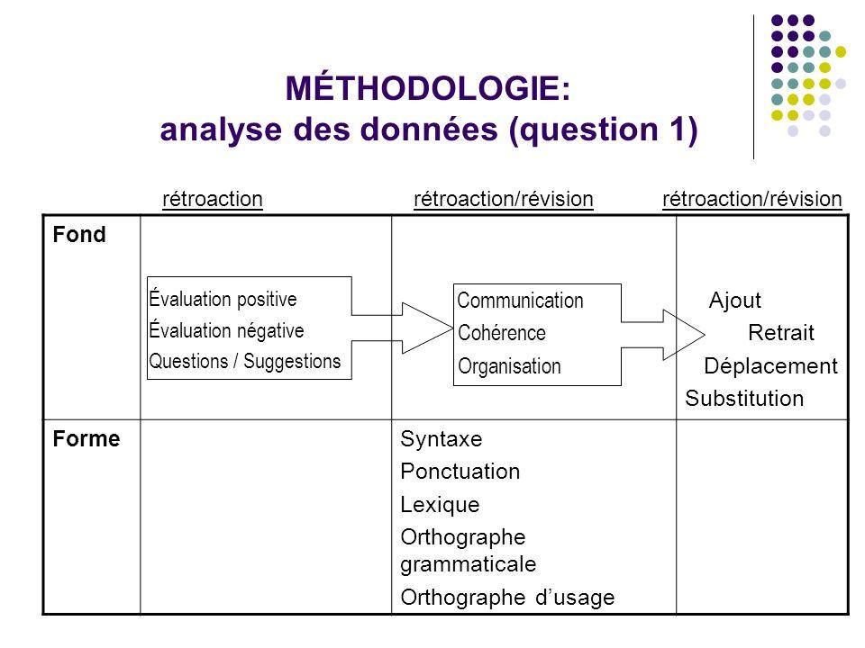 Résultats: types dinteractions Évaluation positive Évaluation négative Questions Communi- cation.