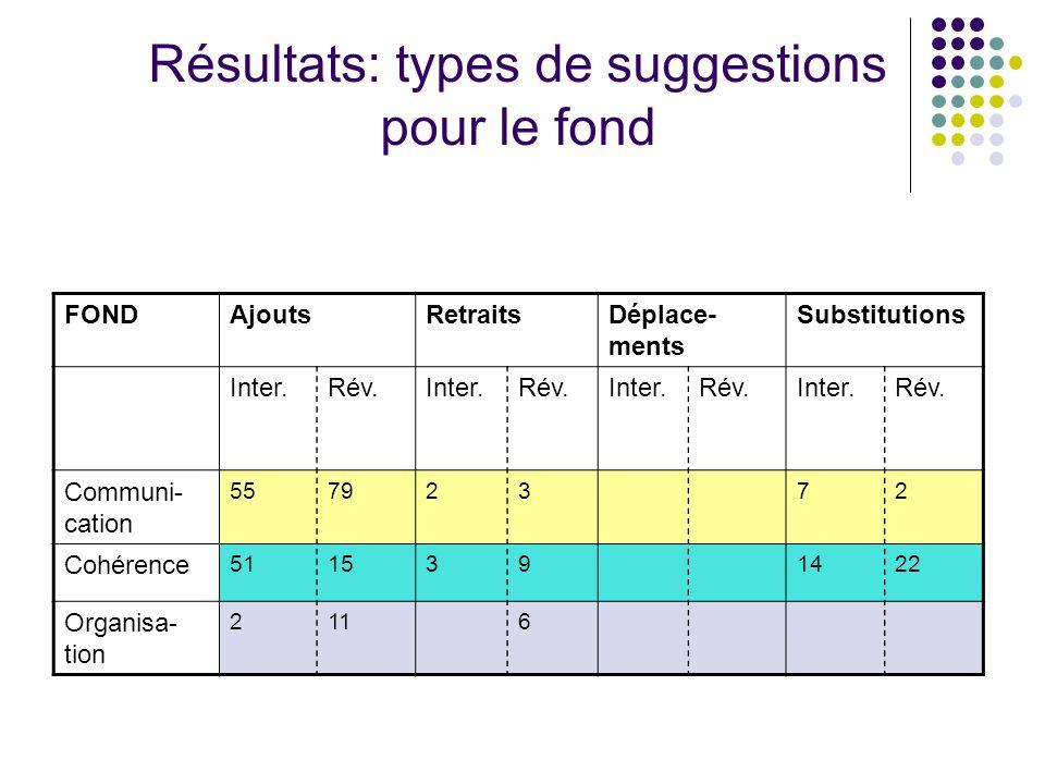 Résultats: types de suggestions pour le fond FONDAjoutsRetraitsDéplace- ments Substitutions Inter.Rév.Inter.Rév.Inter.Rév.Inter.Rév. Communi- cation 5