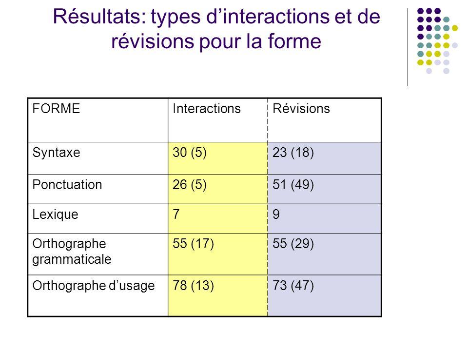 Résultats: types dinteractions et de révisions pour la forme FORMEInteractionsRévisions Syntaxe30 (5)23 (18) Ponctuation26 (5)51 (49) Lexique79 Orthog