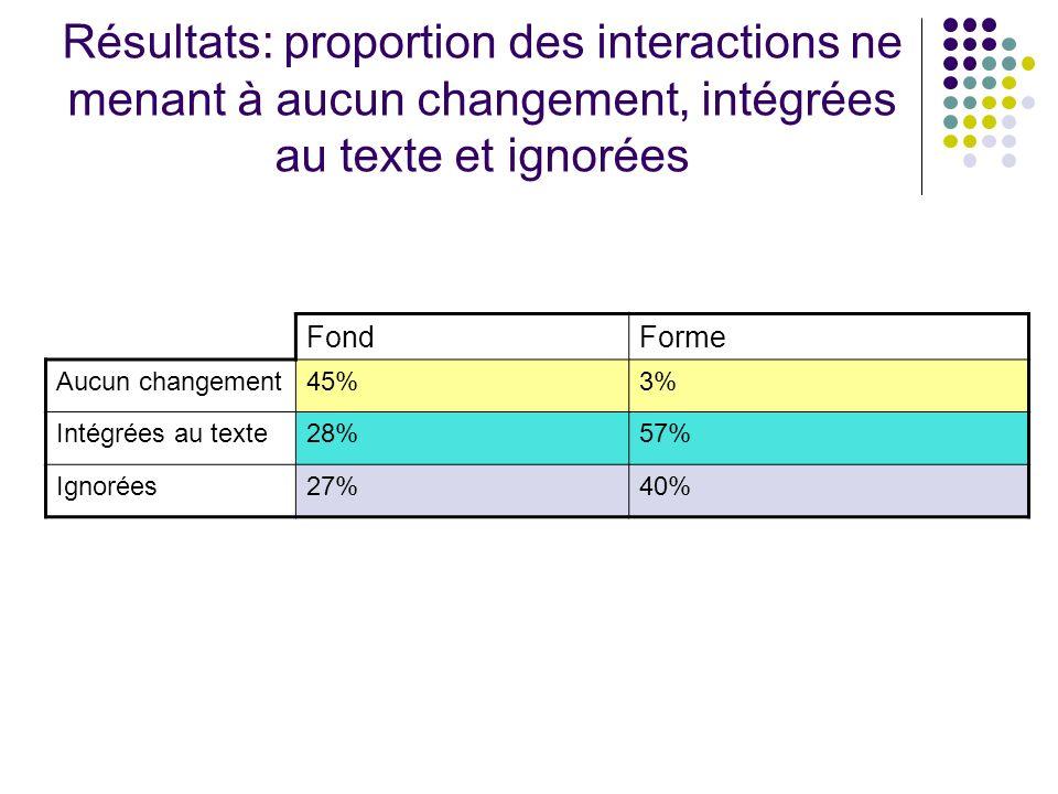 Résultats: proportion des interactions ne menant à aucun changement, intégrées au texte et ignorées FondForme Aucun changement45%3% Intégrées au texte