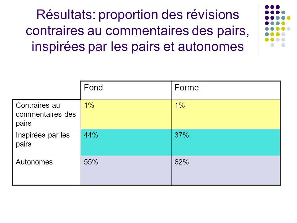Résultats: proportion des révisions contraires au commentaires des pairs, inspirées par les pairs et autonomes FondForme Contraires au commentaires de
