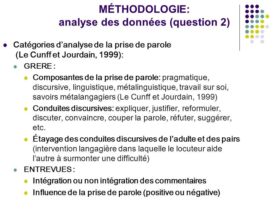 MÉTHODOLOGIE: analyse des données (question 2) Catégories danalyse de la prise de parole (Le Cunff et Jourdain, 1999): GRERE : Composantes de la prise
