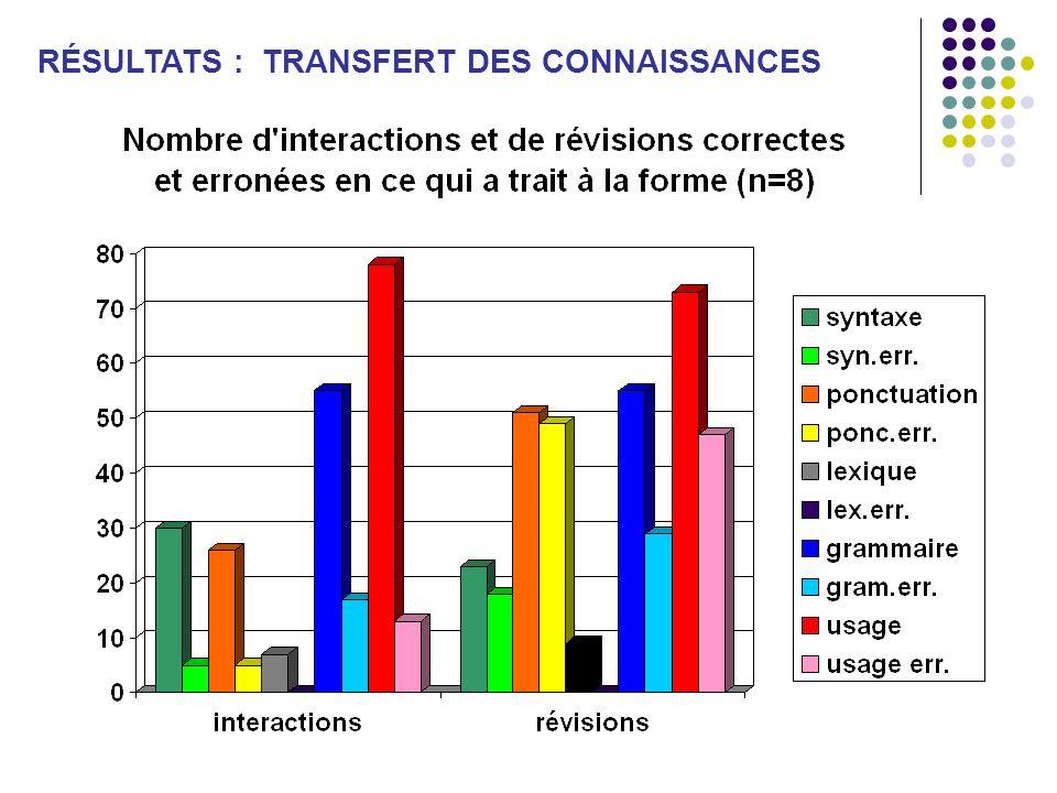 RÉSULTATS : TRANSFERT DES CONNAISSANCES