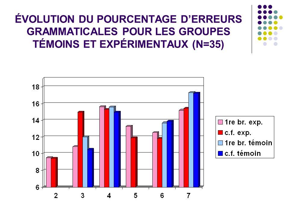 ÉVOLUTION DU POURCENTAGE DERREURS GRAMMATICALES POUR LES GROUPES TÉMOINS ET EXPÉRIMENTAUX (N=35)