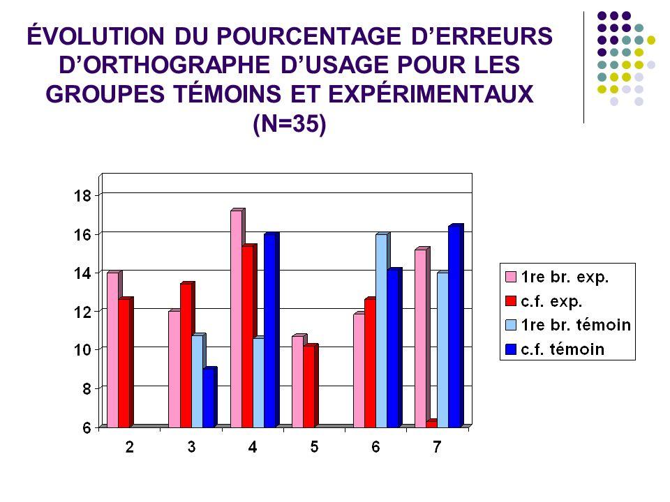 ÉVOLUTION DU POURCENTAGE DERREURS DORTHOGRAPHE DUSAGE POUR LES GROUPES TÉMOINS ET EXPÉRIMENTAUX (N=35)