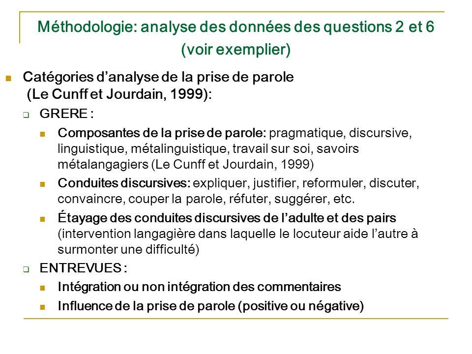 Méthodologie: analyse des données des questions 2 et 6 (voir exemplier) Catégories danalyse de la prise de parole (Le Cunff et Jourdain, 1999): GRERE