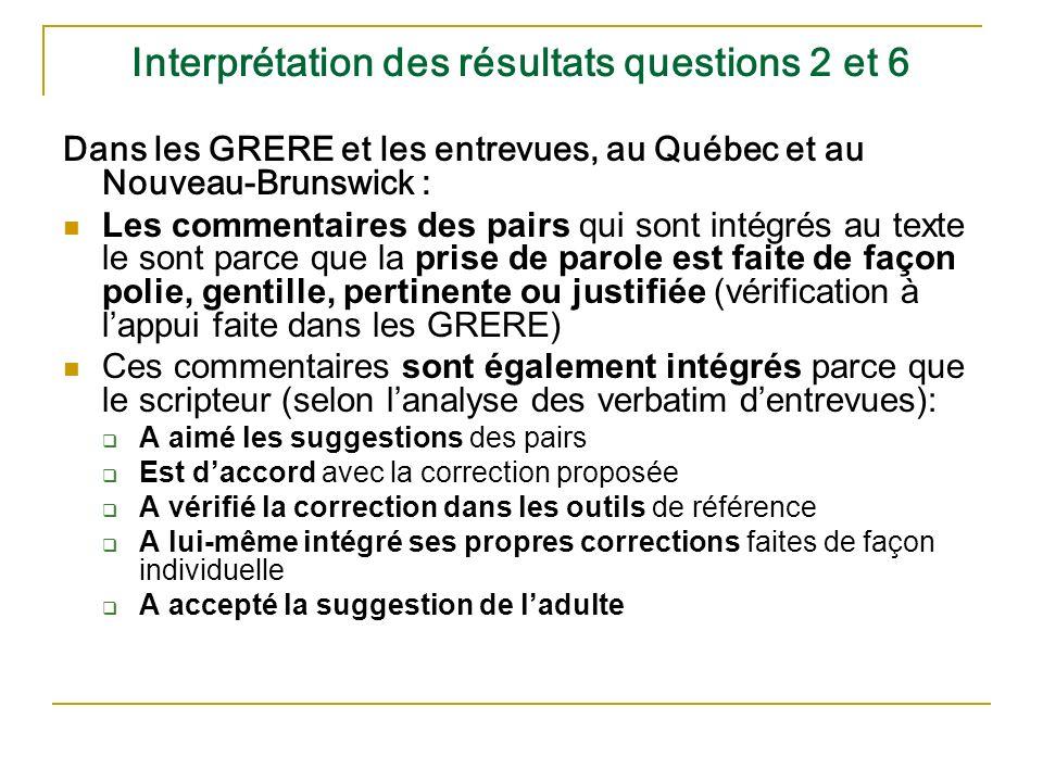 Interprétation des résultats questions 2 et 6 Dans les GRERE et les entrevues, au Québec et au Nouveau-Brunswick : Les commentaires des pairs qui sont