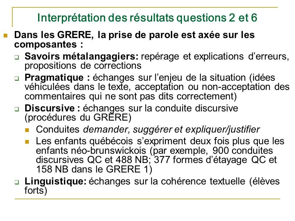 Interprétation des résultats questions 2 et 6 Dans les GRERE, la prise de parole est axée sur les composantes : Savoirs métalangagiers: repérage et ex