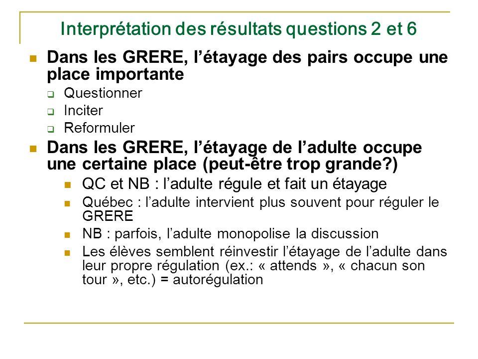 Interprétation des résultats questions 2 et 6 Dans les GRERE, létayage des pairs occupe une place importante Questionner Inciter Reformuler Dans les G