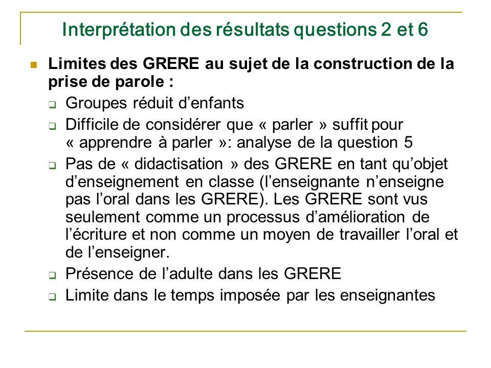 Interprétation des résultats questions 2 et 6 Limites des GRERE au sujet de la construction de la prise de parole : Groupes réduit denfants Difficile