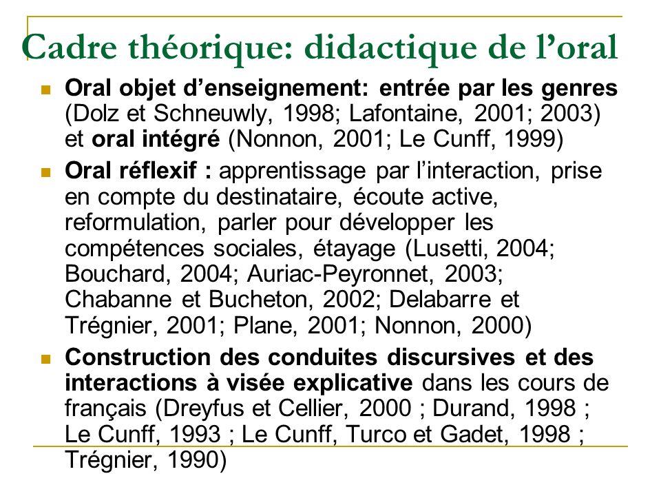 Cadre théorique: didactique de loral Oral objet denseignement: entrée par les genres (Dolz et Schneuwly, 1998; Lafontaine, 2001; 2003) et oral intégré