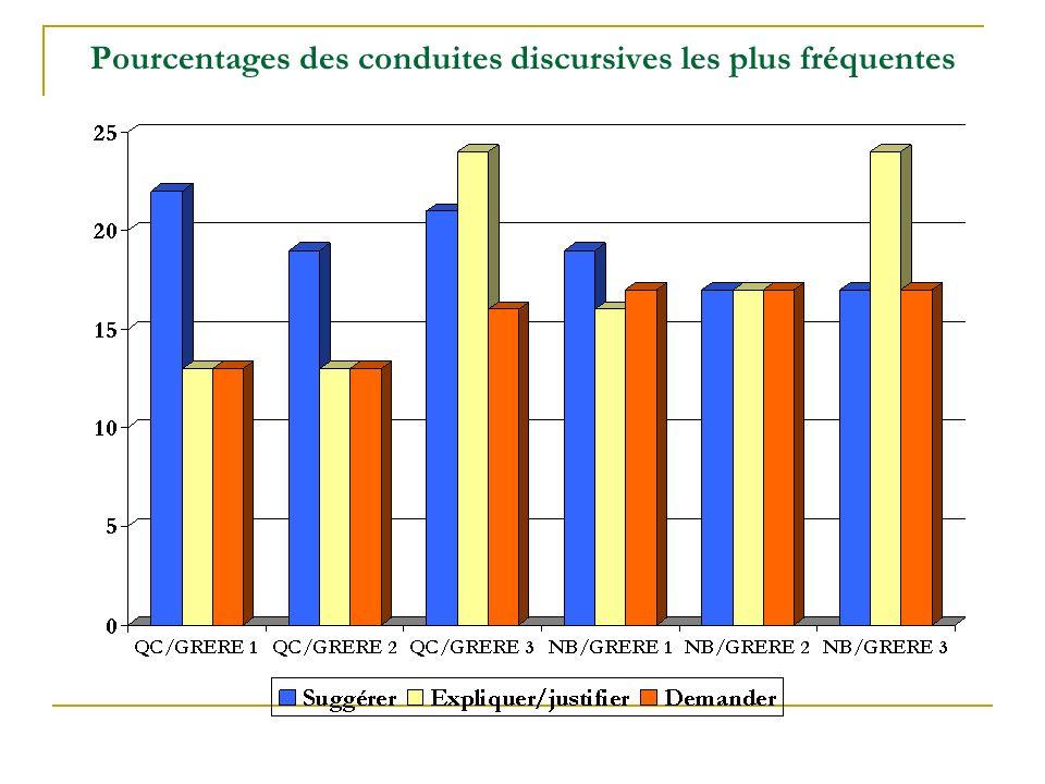 Pourcentages des conduites discursives les plus fréquentes
