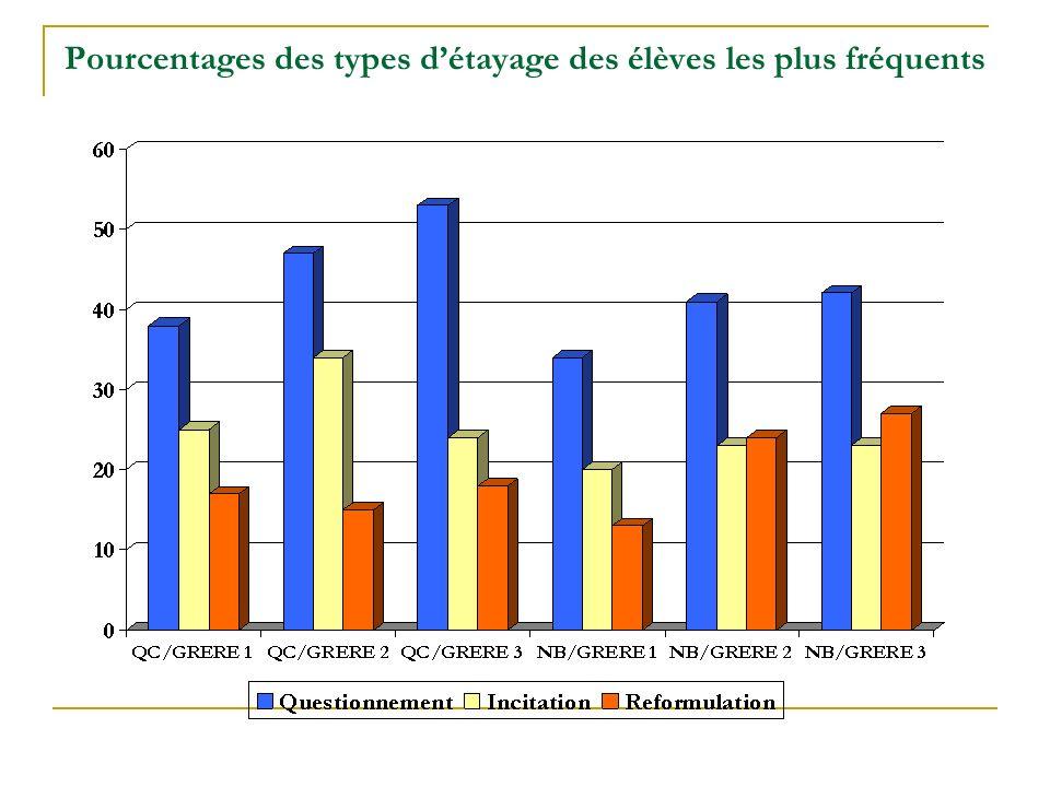 Pourcentages des types détayage des élèves les plus fréquents