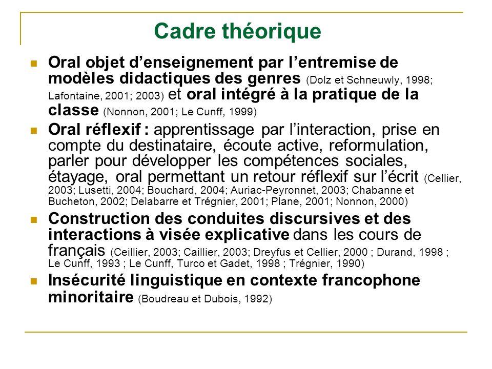 Cadre théorique Oral objet denseignement par lentremise de modèles didactiques des genres (Dolz et Schneuwly, 1998; Lafontaine, 2001; 2003) et oral in