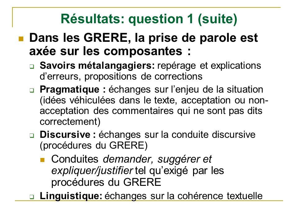 Résultats: question 1 (suite) Dans les GRERE, la prise de parole est axée sur les composantes : Savoirs métalangagiers: repérage et explications derre