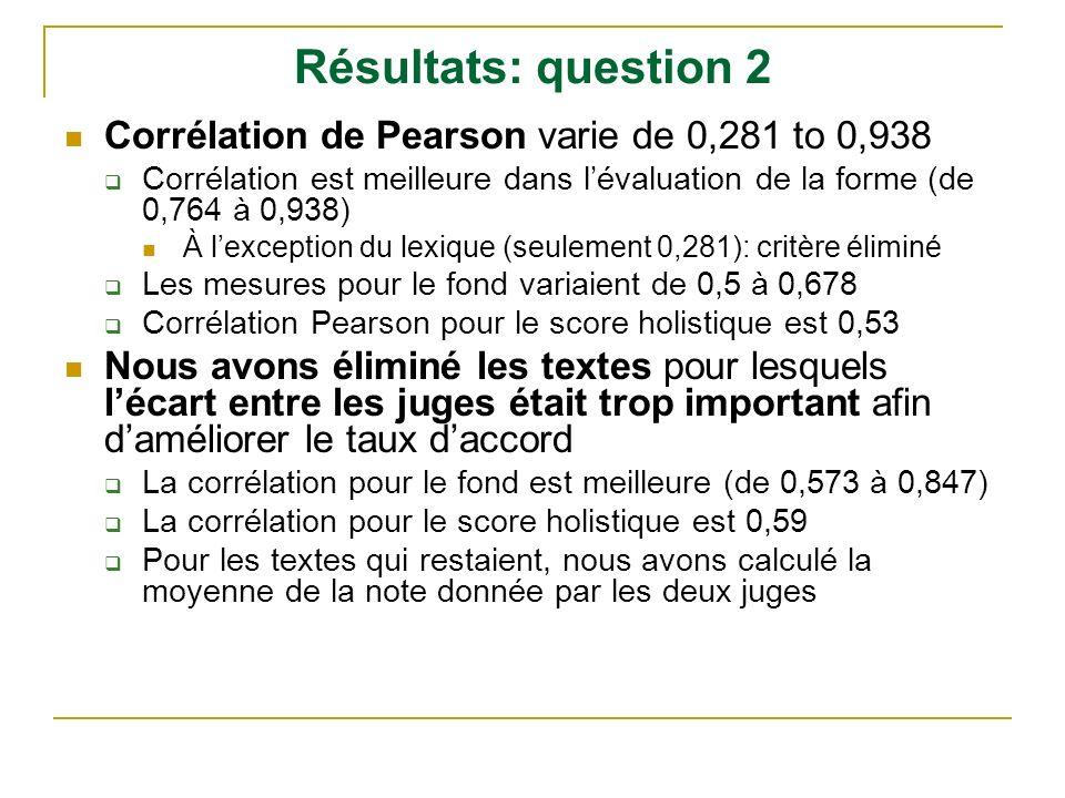 Résultats: question 2 Corrélation de Pearson varie de 0,281 to 0,938 Corrélation est meilleure dans lévaluation de la forme (de 0,764 à 0,938) À lexce