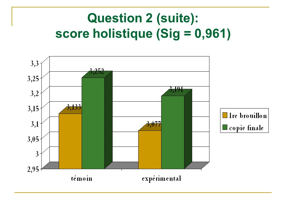 Question 2 (suite): score holistique (Sig = 0,961)