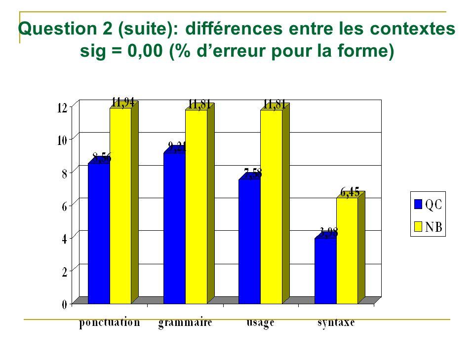 Question 2 (suite): différences entre les contextes sig = 0,00 (% derreur pour la forme)