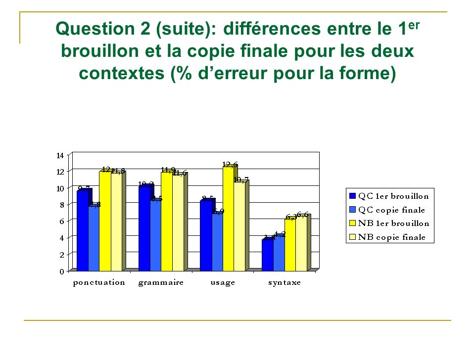 Question 2 (suite): différences entre le 1 er brouillon et la copie finale pour les deux contextes (% derreur pour la forme)