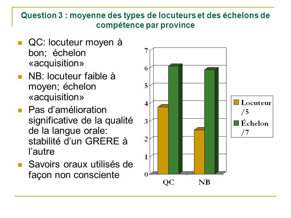 Question 3 : moyenne des types de locuteurs et des échelons de compétence par province QC: locuteur moyen à bon; échelon «acquisition» NB: locuteur fa