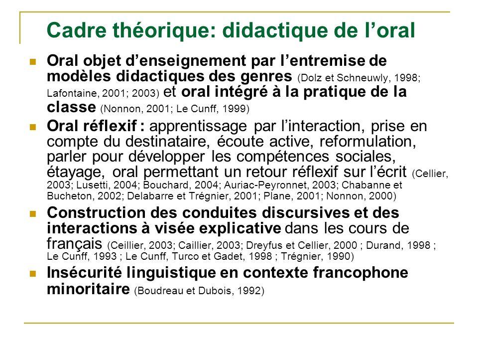 Cadre théorique: didactique de loral Oral objet denseignement par lentremise de modèles didactiques des genres (Dolz et Schneuwly, 1998; Lafontaine, 2
