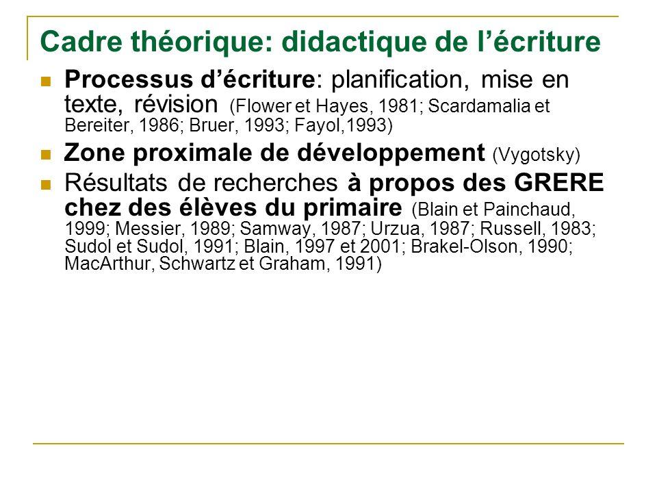 Cadre théorique: didactique de lécriture Processus décriture: planification, mise en texte, révision (Flower et Hayes, 1981; Scardamalia et Bereiter,