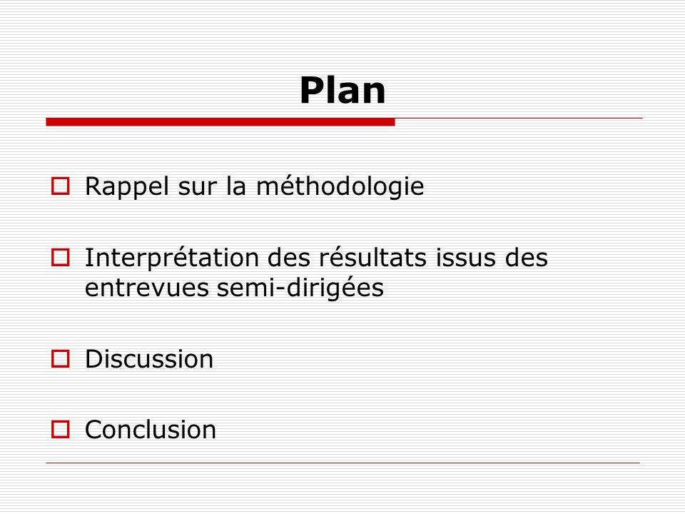 Plan Rappel sur la méthodologie Interprétation des résultats issus des entrevues semi-dirigées Discussion Conclusion