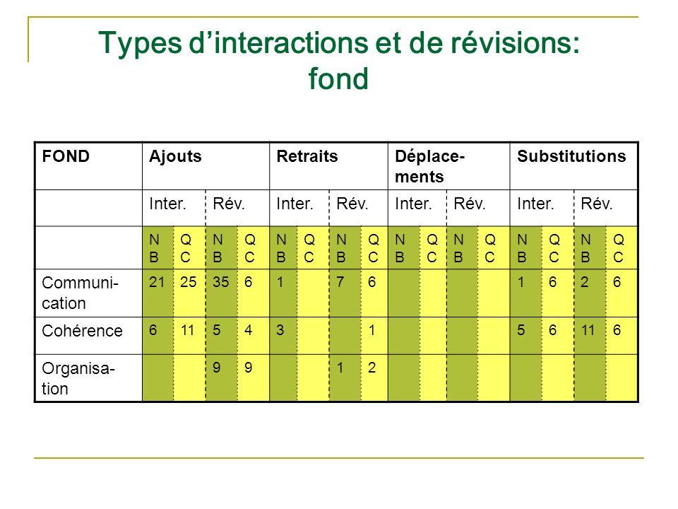Types dinteractions et de révisions: fond FONDAjoutsRetraitsDéplace- ments Substitutions Inter.Rév.Inter.Rév.Inter.Rév.Inter.Rév. NBNB QCQC NBNB QCQC