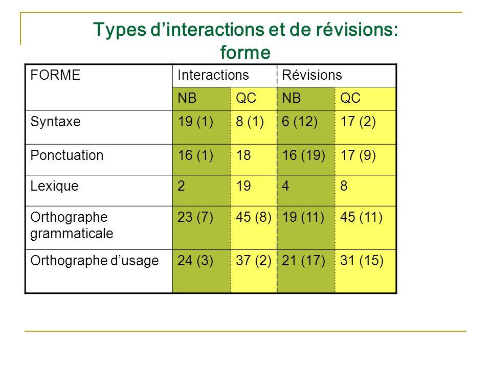 Types dinteractions et de révisions: forme FORMEInteractionsRévisions NBQCNBQC Syntaxe19 (1)8 (1)6 (12)17 (2) Ponctuation16 (1)1816 (19)17 (9) Lexique21948 Orthographe grammaticale 23 (7)45 (8)19 (11)45 (11) Orthographe dusage24 (3)37 (2)21 (17)31 (15)