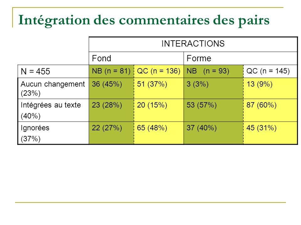 Intégration des commentaires des pairs INTERACTIONS FondForme N = 455 NB (n = 81)QC (n = 136)NB (n = 93)QC (n = 145) Aucun changement (23%) 36 (45%)51 (37%)3 (3%)13 (9%) Intégrées au texte (40%) 23 (28%)20 (15%)53 (57%)87 (60%) Ignorées (37%) 22 (27%)65 (48%)37 (40%)45 (31%)