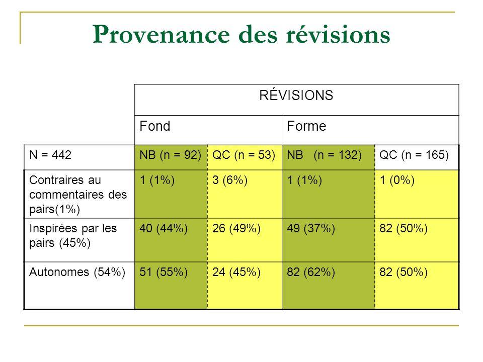Provenance des révisions RÉVISIONS FondForme N = 442NB (n = 92)QC (n = 53)NB (n = 132)QC (n = 165) Contraires au commentaires des pairs(1%) 1 (1%)3 (6%)1 (1%)1 (0%) Inspirées par les pairs (45%) 40 (44%)26 (49%)49 (37%)82 (50%) Autonomes (54%)51 (55%)24 (45%)82 (62%)82 (50%)