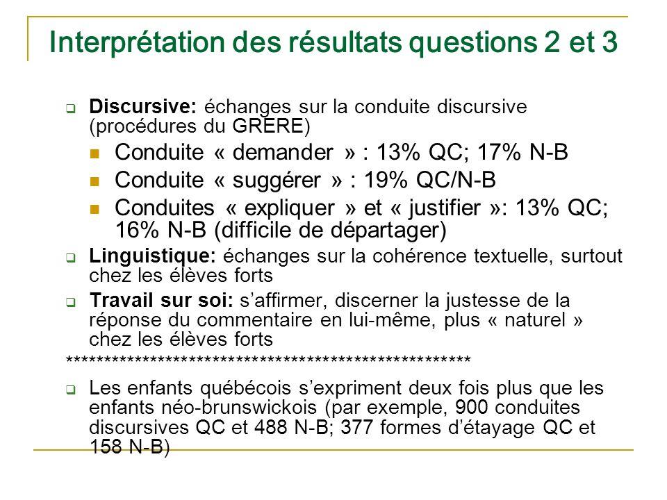 Interprétation des résultats questions 2 et 3 Discursive: échanges sur la conduite discursive (procédures du GRERE) Conduite « demander » : 13% QC; 17% N-B Conduite « suggérer » : 19% QC/N-B Conduites « expliquer » et « justifier »: 13% QC; 16% N-B (difficile de départager) Linguistique: échanges sur la cohérence textuelle, surtout chez les élèves forts Travail sur soi: saffirmer, discerner la justesse de la réponse du commentaire en lui-même, plus « naturel » chez les élèves forts **************************************************** Les enfants québécois sexpriment deux fois plus que les enfants néo-brunswickois (par exemple, 900 conduites discursives QC et 488 N-B; 377 formes détayage QC et 158 N-B)