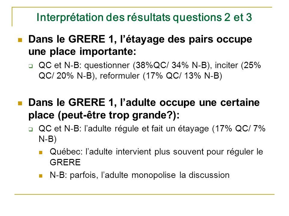 Interprétation des résultats questions 2 et 3 Dans le GRERE 1, létayage des pairs occupe une place importante: QC et N-B: questionner (38%QC/ 34% N-B), inciter (25% QC/ 20% N-B), reformuler (17% QC/ 13% N-B) Dans le GRERE 1, ladulte occupe une certaine place (peut-être trop grande ): QC et N-B: ladulte régule et fait un étayage (17% QC/ 7% N-B) Québec: ladulte intervient plus souvent pour réguler le GRERE N-B: parfois, ladulte monopolise la discussion
