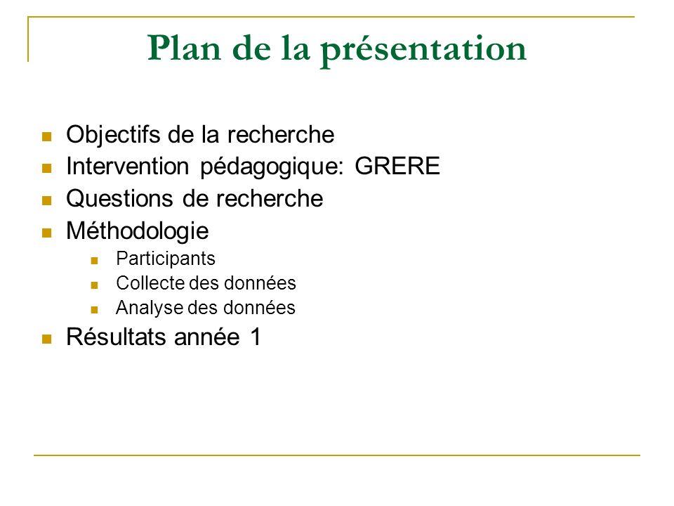 Plan de la présentation Objectifs de la recherche Intervention pédagogique: GRERE Questions de recherche Méthodologie Participants Collecte des donnée