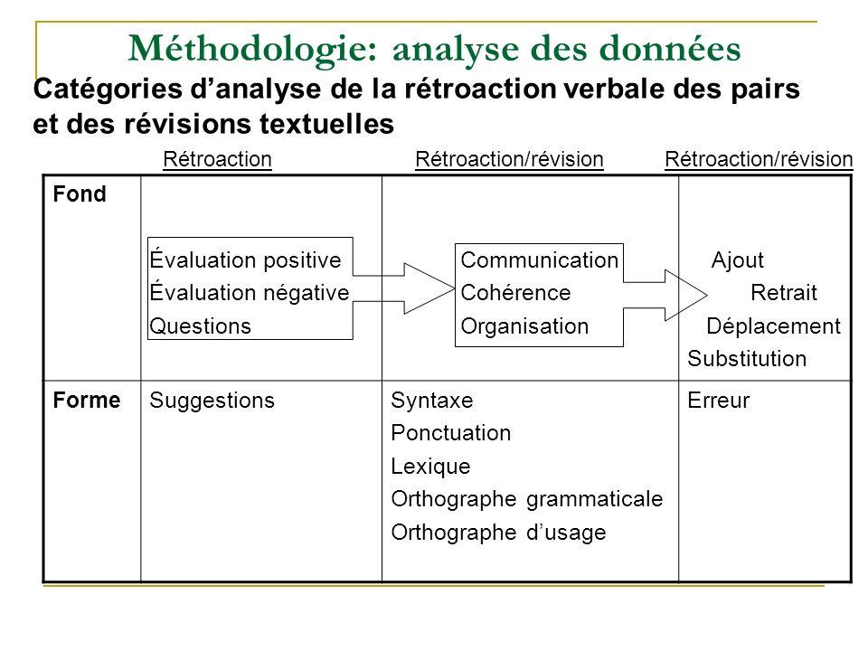 Méthodologie: analyse des données Catégories danalyse de la rétroaction verbale des pairs et des révisions textuelles RétroactionRétroaction/révision