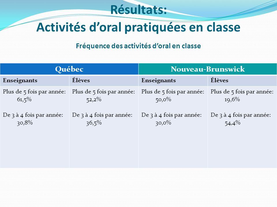 QuébecNouveau-Brunswick EnseignantsÉlèvesEnseignantsÉlèves Plus de 5 fois par année: 61,5% De 3 à 4 fois par année: 30,8% Plus de 5 fois par année: 52,2% De 3 à 4 fois par année: 36,5% Plus de 5 fois par année: 50,0% De 3 à 4 fois par année: 30,0% Plus de 5 fois par année: 19,6% De 3 à 4 fois par année: 54,4% Résultats: Activités doral pratiquées en classe Fréquence des activités doral en classe
