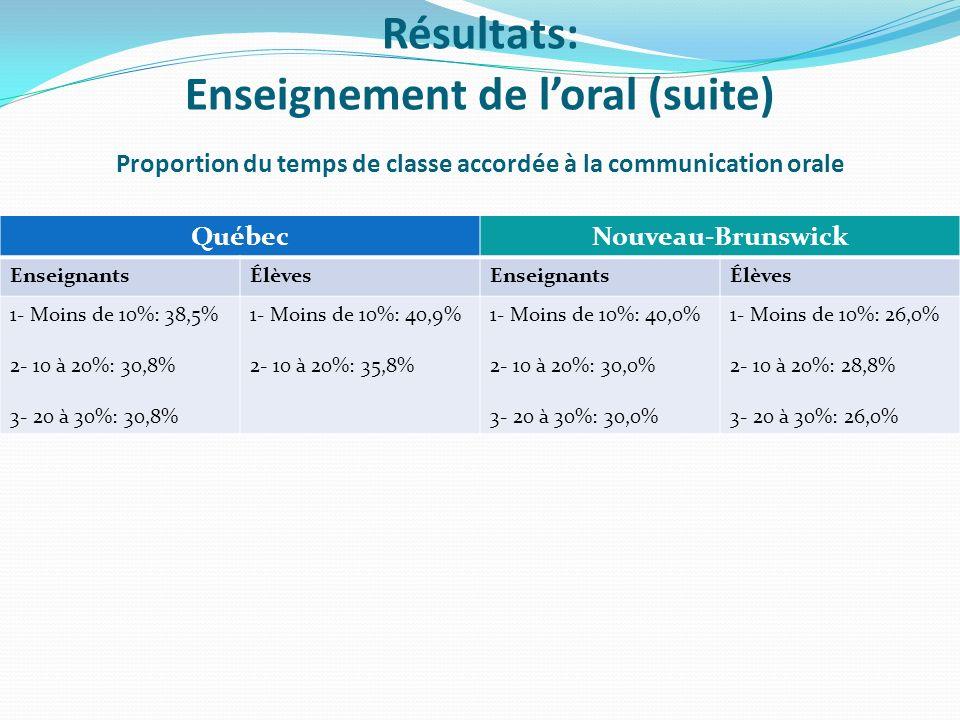 Proportion du temps de classe accordée à la communication orale QuébecNouveau-Brunswick EnseignantsÉlèvesEnseignantsÉlèves 1- Moins de 10%: 38,5% 2- 10 à 20%: 30,8% 3- 20 à 30%: 30,8% 1- Moins de 10%: 40,9% 2- 10 à 20%: 35,8% 1- Moins de 10%: 40,0% 2- 10 à 20%: 30,0% 3- 20 à 30%: 30,0% 1- Moins de 10%: 26,0% 2- 10 à 20%: 28,8% 3- 20 à 30%: 26,0% Résultats: Enseignement de loral (suite)