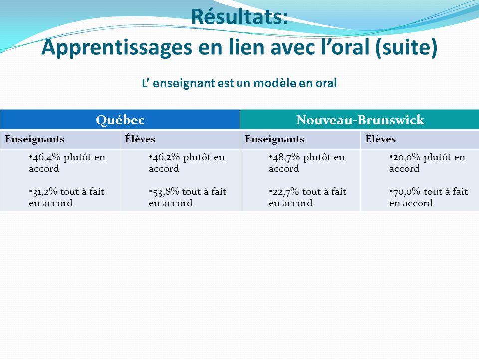 L enseignant est un modèle en oral QuébecNouveau-Brunswick EnseignantsÉlèvesEnseignantsÉlèves 46,4% plutôt en accord 31,2% tout à fait en accord 46,2% plutôt en accord 53,8% tout à fait en accord 48,7% plutôt en accord 22,7% tout à fait en accord 20,0% plutôt en accord 70,0% tout à fait en accord Résultats: Apprentissages en lien avec loral (suite)