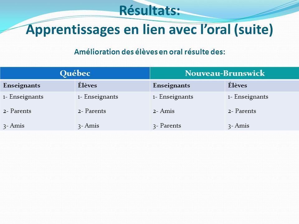 Amélioration des élèves en oral résulte des: QuébecNouveau-Brunswick EnseignantsÉlèvesEnseignantsÉlèves 1- Enseignants 2- Parents 3- Amis 1- Enseignants 2- Parents 3- Amis 1- Enseignants 2- Amis 3- Parents 1- Enseignants 2- Parents 3- Amis Résultats: Apprentissages en lien avec loral (suite)