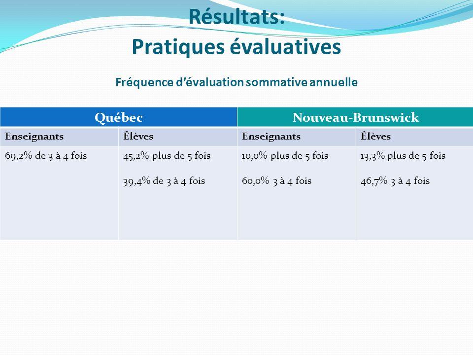 Fréquence dévaluation sommative annuelle QuébecNouveau-Brunswick EnseignantsÉlèvesEnseignantsÉlèves 69,2% de 3 à 4 fois45,2% plus de 5 fois 39,4% de 3 à 4 fois 10,0% plus de 5 fois 60,0% 3 à 4 fois 13,3% plus de 5 fois 46,7% 3 à 4 fois Résultats: Pratiques évaluatives