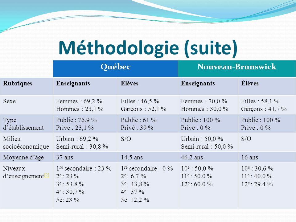 Méthodologie (suite) QuébecNouveau-Brunswick RubriquesEnseignantsÉlèvesEnseignantsÉlèves SexeFemmes : 69,2 % Hommes : 23,1 % Filles : 46,5 % Garçons : 52,1 % Femmes : 70,0 % Hommes : 30,0 % Filles : 58,1 % Garçons : 41,7 % Type détablissement Public : 76,9 % Privé : 23,1 % Public : 61 % Privé : 39 % Public : 100 % Privé : 0 % Public : 100 % Privé : 0 % Milieu socioéconomique Urbain : 69,2 % Semi-rural : 30,8 % S/OUrbain : 50,0 % Semi-rural : 50,0 % S/O Moyenne dâge37 ans14,5 ans46,2 ans16 ans Niveaux denseignement [2] [2] 1 re secondaire : 23 % 2 e : 23 % 3 e : 53,8 % 4 e : 30,7 % 5e: 23 % 1 re secondaire : 0 % 2 e : 6,7 % 3 e : 43,8 % 4 e : 37 % 5e: 12,2 % 10 e : 50,0 % 11 e : 50,0 % 12 e : 60,0 % 10 e : 30,6 % 11 e : 40,0 % 12 e : 29,4 %