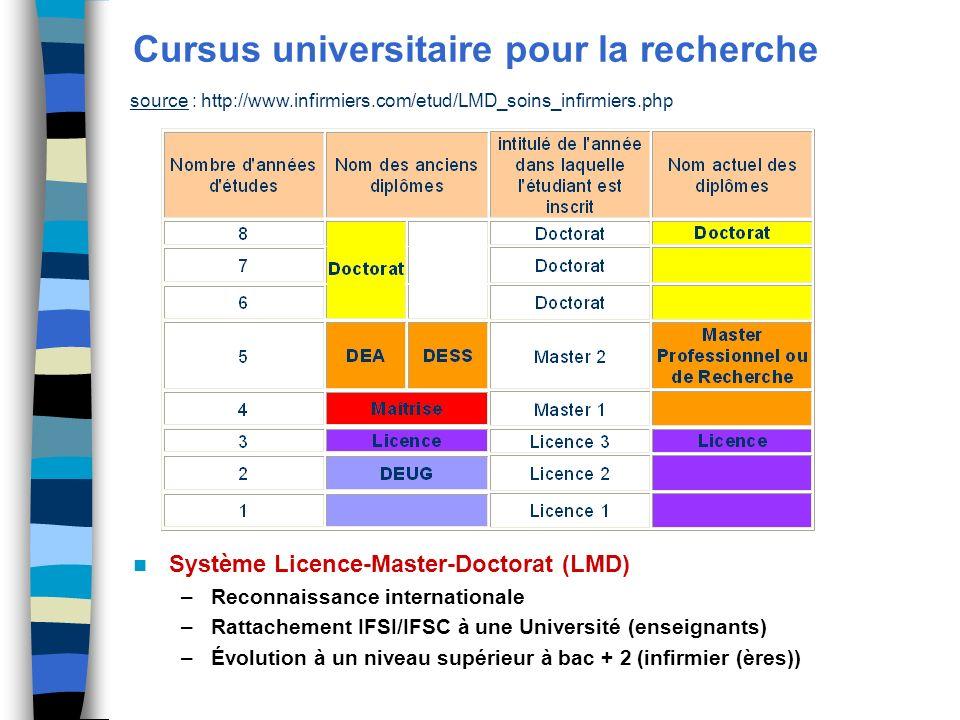 Cursus universitaire pour la recherche source : http://www.infirmiers.com/etud/LMD_soins_infirmiers.php Système Licence-Master-Doctorat (LMD) –Reconna