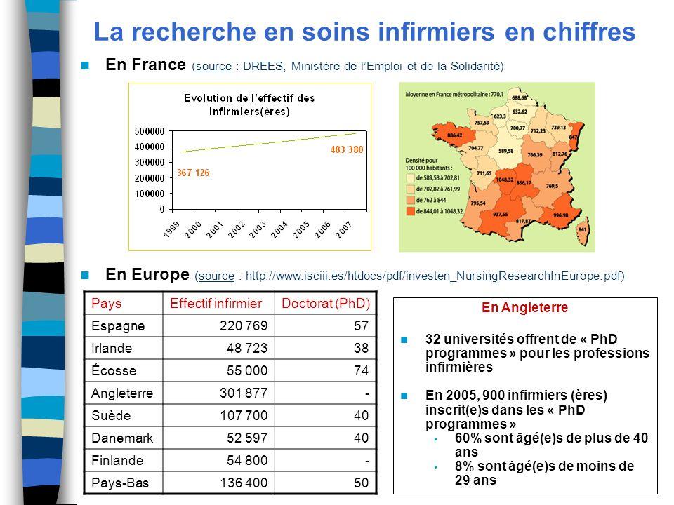 La recherche en soins infirmiers en chiffres En France (source : DREES, Ministère de lEmploi et de la Solidarité) En Europe (source : http://www.iscii